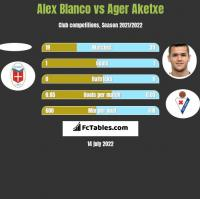 Alex Blanco vs Ager Aketxe h2h player stats