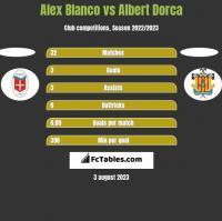 Alex Blanco vs Albert Dorca h2h player stats