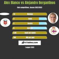 Alex Blanco vs Alejandro Bergantinos h2h player stats