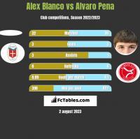 Alex Blanco vs Alvaro Pena h2h player stats
