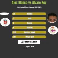 Alex Blanco vs Alvaro Rey h2h player stats