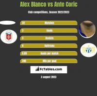 Alex Blanco vs Ante Corić h2h player stats