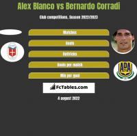 Alex Blanco vs Bernardo Corradi h2h player stats