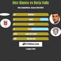 Alex Blanco vs Borja Valle h2h player stats