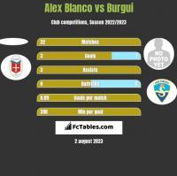 Alex Blanco vs Burgui h2h player stats