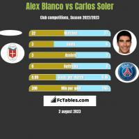 Alex Blanco vs Carlos Soler h2h player stats