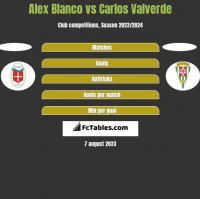 Alex Blanco vs Carlos Valverde h2h player stats