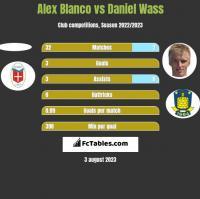 Alex Blanco vs Daniel Wass h2h player stats