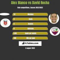 Alex Blanco vs David Rocha h2h player stats