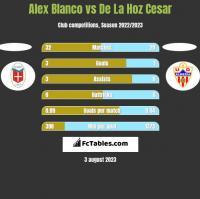 Alex Blanco vs De La Hoz Cesar h2h player stats