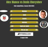 Alex Blanco vs Denis Cheryshev h2h player stats