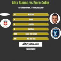 Alex Blanco vs Emre Colak h2h player stats