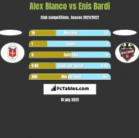 Alex Blanco vs Enis Bardi h2h player stats
