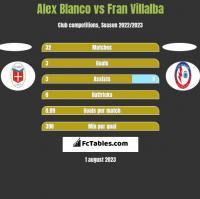 Alex Blanco vs Fran Villalba h2h player stats