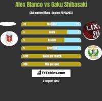 Alex Blanco vs Gaku Shibasaki h2h player stats