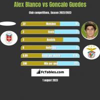 Alex Blanco vs Goncalo Guedes h2h player stats