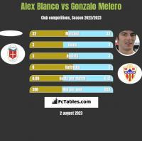 Alex Blanco vs Gonzalo Melero h2h player stats