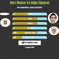 Alex Blanco vs Inigo Eguaras h2h player stats