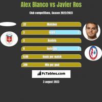 Alex Blanco vs Javier Ros h2h player stats