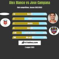 Alex Blanco vs Jose Campana h2h player stats
