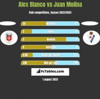 Alex Blanco vs Juan Molina h2h player stats