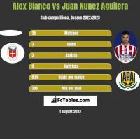 Alex Blanco vs Juan Nunez Aguilera h2h player stats