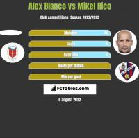 Alex Blanco vs Mikel Rico h2h player stats
