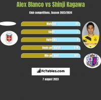 Alex Blanco vs Shinji Kagawa h2h player stats