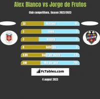 Alex Blanco vs Jorge de Frutos h2h player stats
