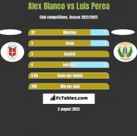 Alex Blanco vs Luis Perea h2h player stats