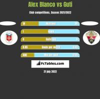 Alex Blanco vs Guti h2h player stats