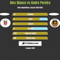 Alex Blanco vs Andre Pereira h2h player stats