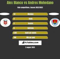 Alex Blanco vs Andres Mohedano h2h player stats