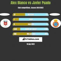 Alex Blanco vs Javier Puado h2h player stats