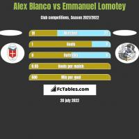 Alex Blanco vs Emmanuel Lomotey h2h player stats