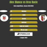 Alex Blanco vs Uros Racic h2h player stats