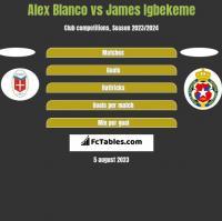 Alex Blanco vs James Igbekeme h2h player stats