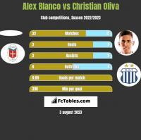 Alex Blanco vs Christian Oliva h2h player stats