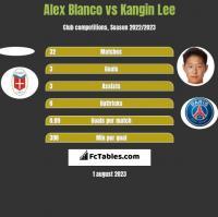 Alex Blanco vs Kangin Lee h2h player stats