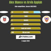 Alex Blanco vs Arvin Appiah h2h player stats