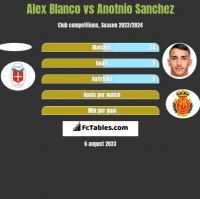 Alex Blanco vs Anotnio Sanchez h2h player stats
