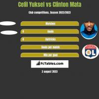 Celil Yuksel vs Clinton Mata h2h player stats