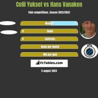Celil Yuksel vs Hans Vanaken h2h player stats