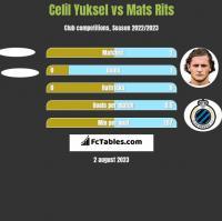 Celil Yuksel vs Mats Rits h2h player stats