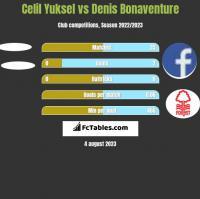Celil Yuksel vs Denis Bonaventure h2h player stats