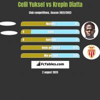 Celil Yuksel vs Krepin Diatta h2h player stats