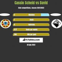 Cassio Scheid vs David h2h player stats