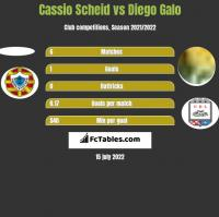 Cassio Scheid vs Diego Galo h2h player stats