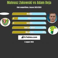 Mateusz Zukowski vs Adam Deja h2h player stats