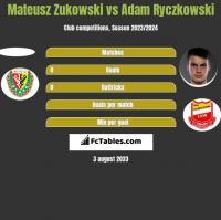 Mateusz Zukowski vs Adam Ryczkowski h2h player stats